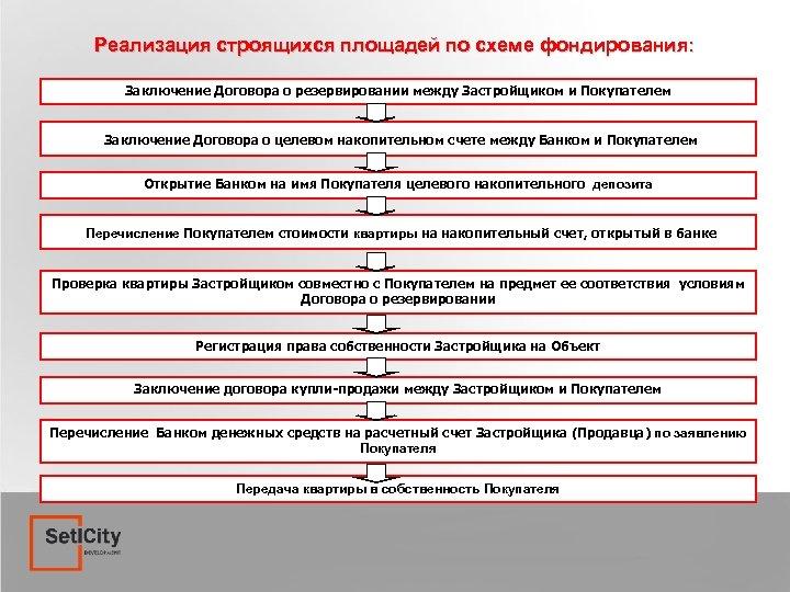 Реализация строящихся площадей по схеме фондирования: Заключение Договора о резервировании между Застройщиком и Покупателем