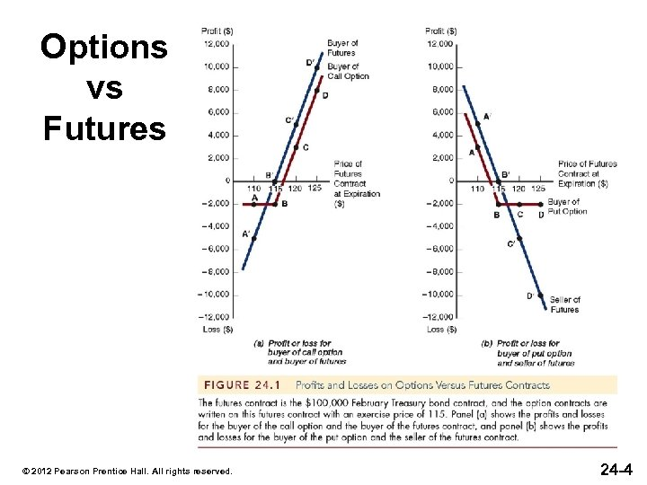 Options vs Futures © 2012 Pearson Prentice Hall. All rights reserved. 24 -4