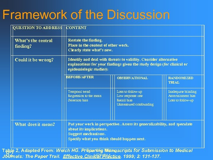 Framework of the Discussion QUESTION TO ADDRESS CONTENT What's the central finding? Restate the