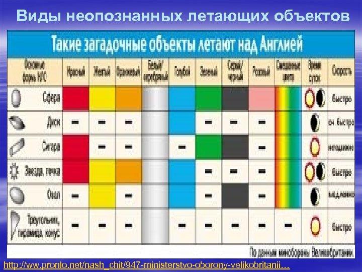 Виды неопознанных летающих объектов http: //ww. pronlo. net/nash_chit/947 -ministerstvo-oborony-velikobritanii…