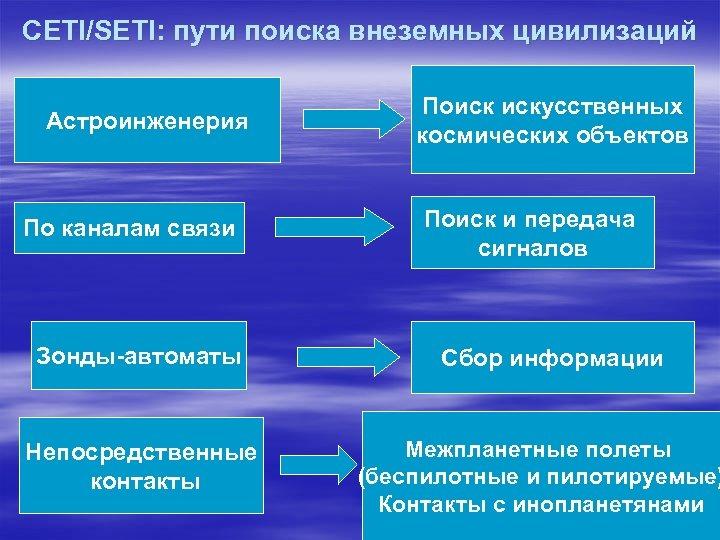 CETI/SETI: пути поиска внеземных цивилизаций Астроинженерия По каналам связи Зонды-автоматы Непосредственные контакты Поиск искусственных