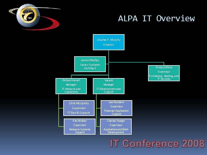 ALPA IT Overview Charles F. Murphy Director James Medley Senior Systems Architect Shirley Gifford