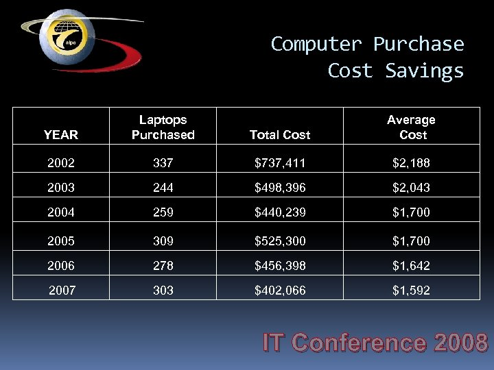 Computer Purchase Cost Savings YEAR Laptops Purchased Total Cost Average Cost 2002 337 $737,