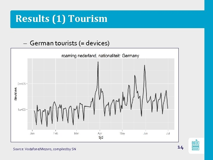 Results (1) Tourism – German tourists (= devices) Source: Vodafone/Mezuro, compiled by SN 14