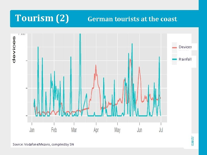 Tourism (2) German tourists at the coast Devices Rainfall Source: Vodafone/Mezuro, compiled by SN