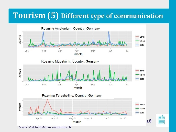 Tourism (5) Different type of communication 18 Source: Vodafone/Mezuro, compiled by SN