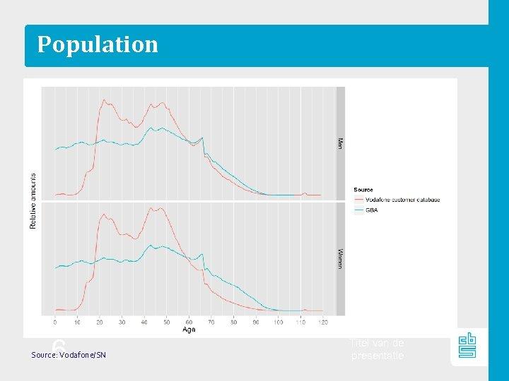Population 6 Source: Vodafone/SN Titel van de presentatie