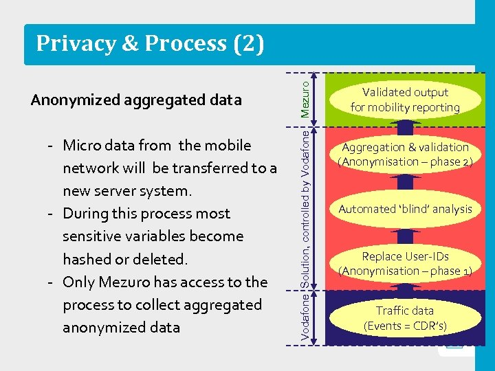 ‐ Micro data from the mobile network will be transferred to a new server