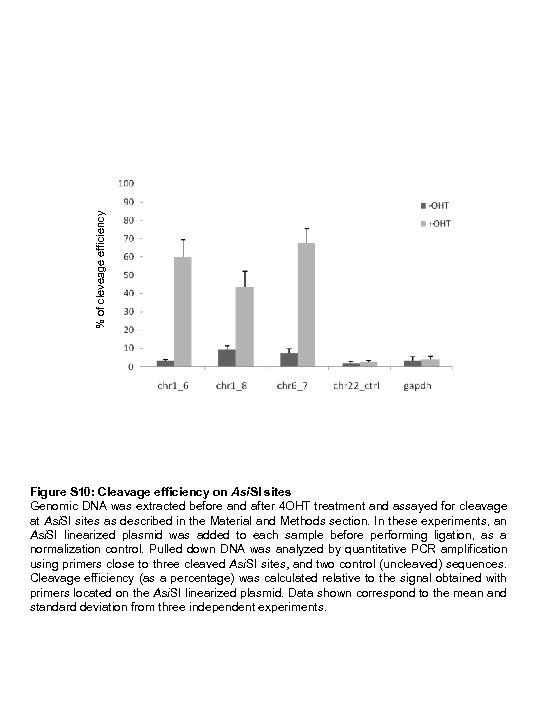 % of cleveage efficiency Figure S 10: Cleavage efficiency on Asi. SI sites Genomic