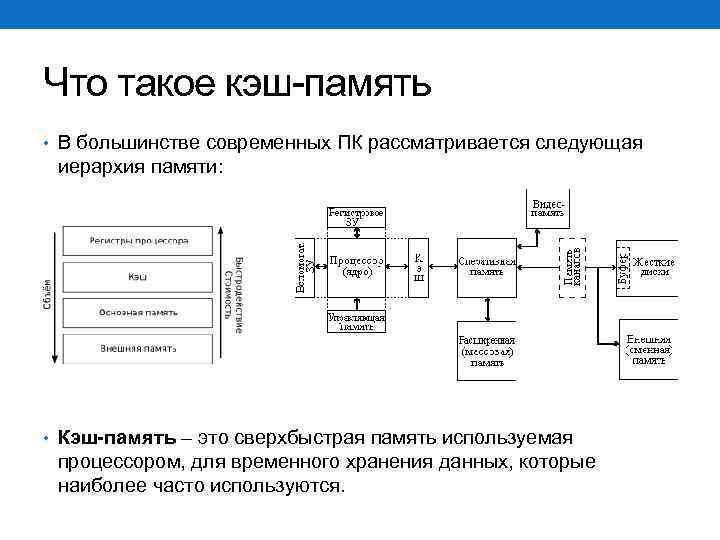 Что такое кэш-память • В большинстве современных ПК рассматривается следующая иерархия памяти: • Кэш-память