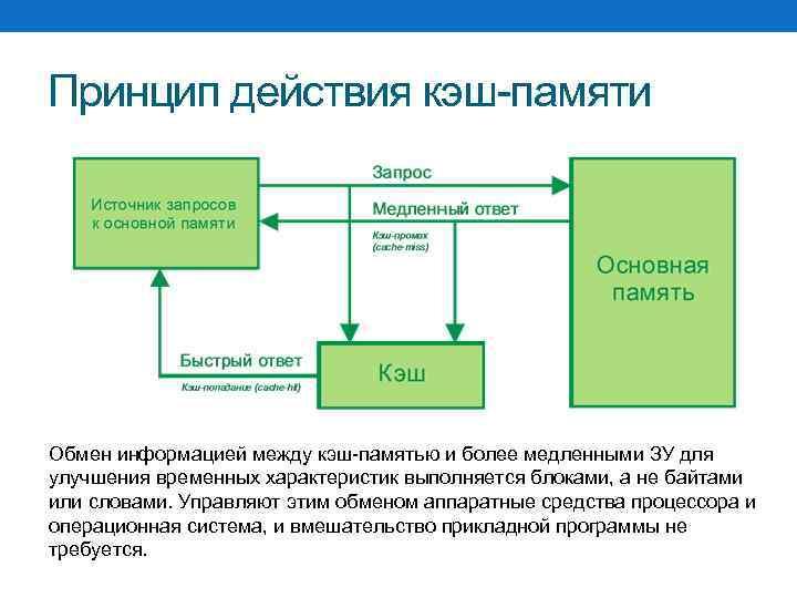 Принцип действия кэш-памяти Обмен информацией между кэш-памятью и более медленными ЗУ для улучшения временных