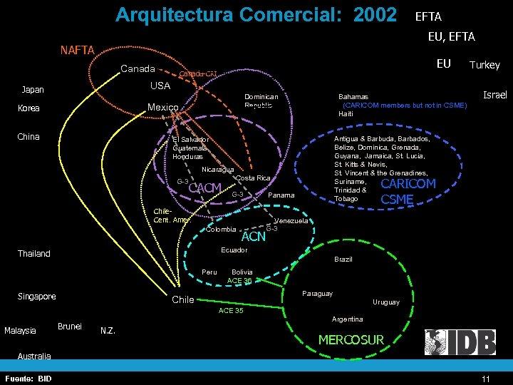 Arquitectura Comercial: 2002 EFTA EU, EFTA NAFTA Canada EU Canada-CRI USA Japan Dominican Republic