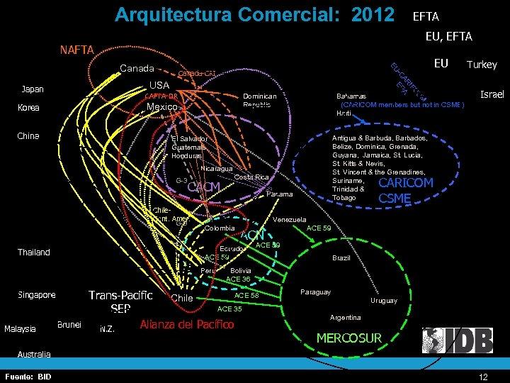 Arquitectura Comercial: 2012 EFTA EU, EFTA NAFTA EU Canada UM O IF AR A