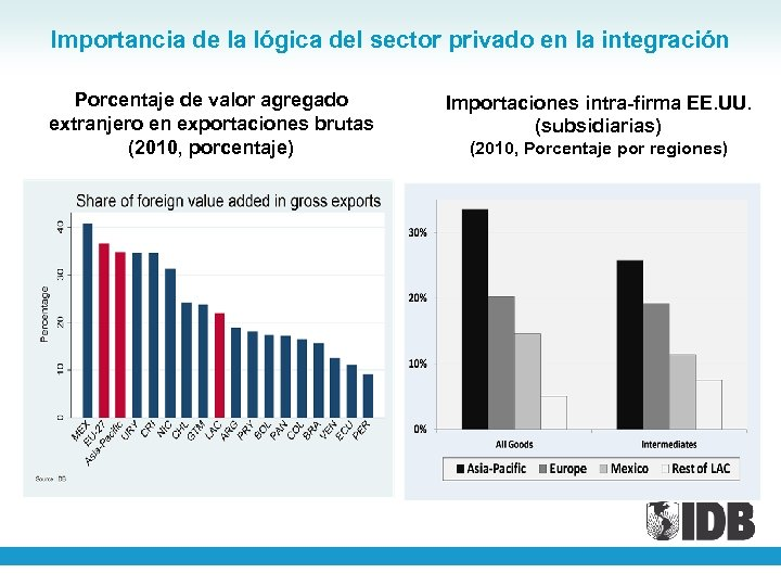 Importancia de la lógica del sector privado en la integración Porcentaje de valor agregado