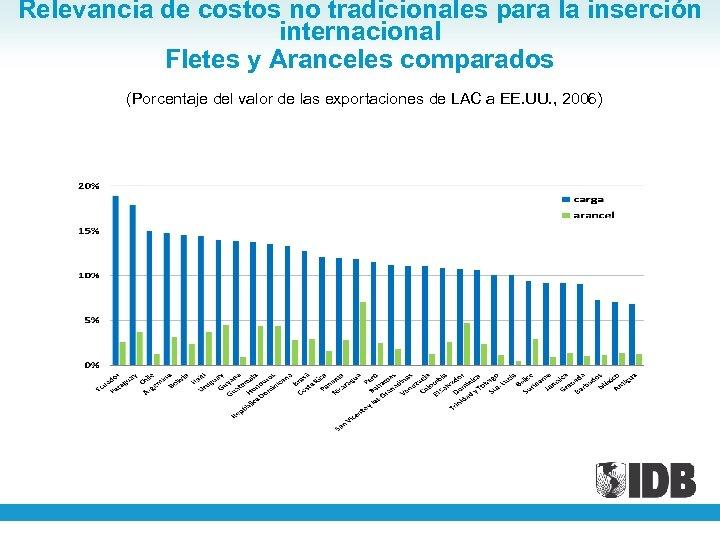 Relevancia de costos no tradicionales para la inserción internacional Fletes y Aranceles comparados (Porcentaje