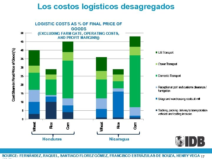 Los costos logísticos desagregados LOGISTIC COSTS AS % OF FINAL PRICE OF GOODS (EXCLUDING