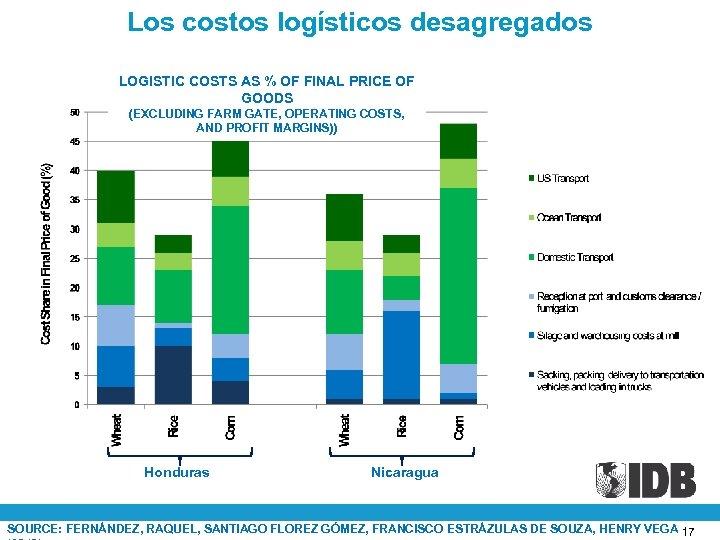 Los costos logísticos desagregados LOGISTIC COSTS AS % OF FINAL PRICE OF GOODS (EXCLUDING
