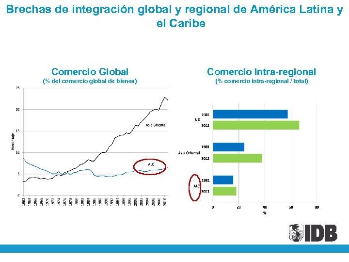 Brechas de integración global y regional de América Latina y el Caribe Comercio Global