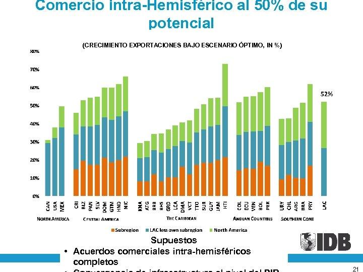 Comercio intra-Hemisférico al 50% de su potencial (CRECIMIENTO EXPORTACIONES BAJO ESCENARIO ÓPTIMO, IN %)