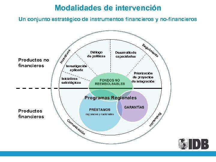 Modalidades de intervención os Un conjunto estratégico de instrumentos financieros y no-financieros Desarrollo de