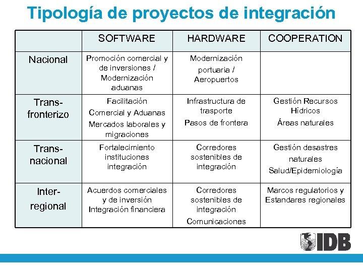 Tipología de proyectos de integración SOFTWARE HARDWARE COOPERATION Nacional Promoción comercial y de inversiones