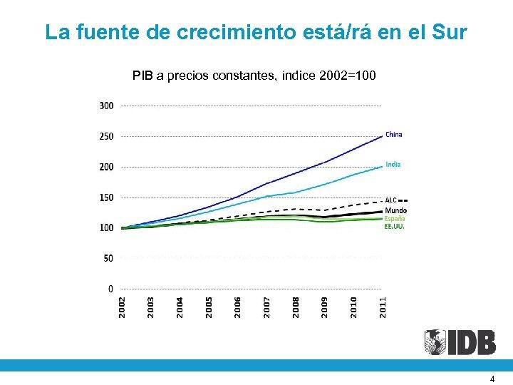 La fuente de crecimiento está/rá en el Sur PIB a precios constantes, índice 2002=100