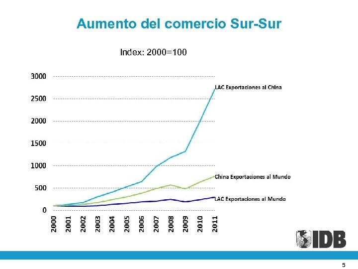 Aumento del comercio Sur-Sur Index: 2000=100 5