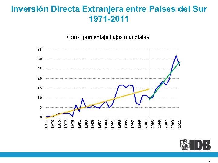 Inversión Directa Extranjera entre Países del Sur 1971 -2011 Como porcentaje flujos mundiales 6