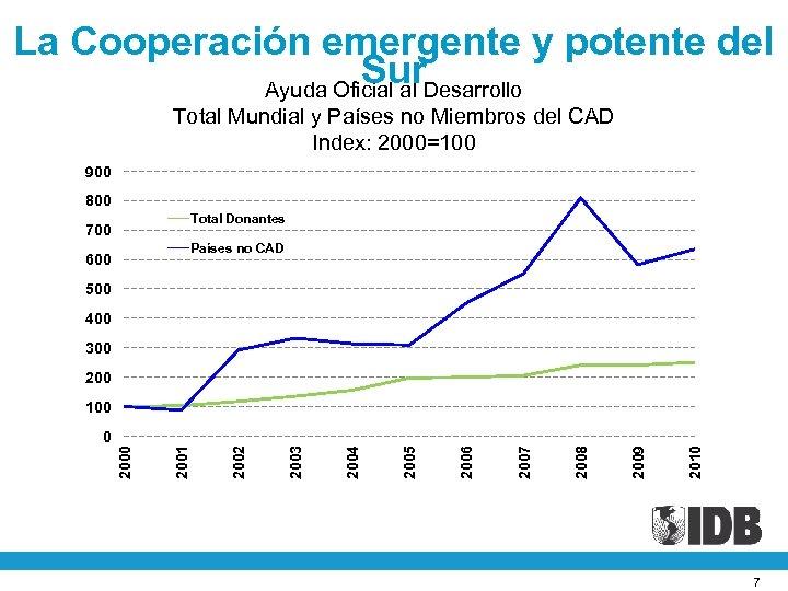 La Cooperación emergente y potente del Sur. Desarrollo Ayuda Oficial al Total Mundial y