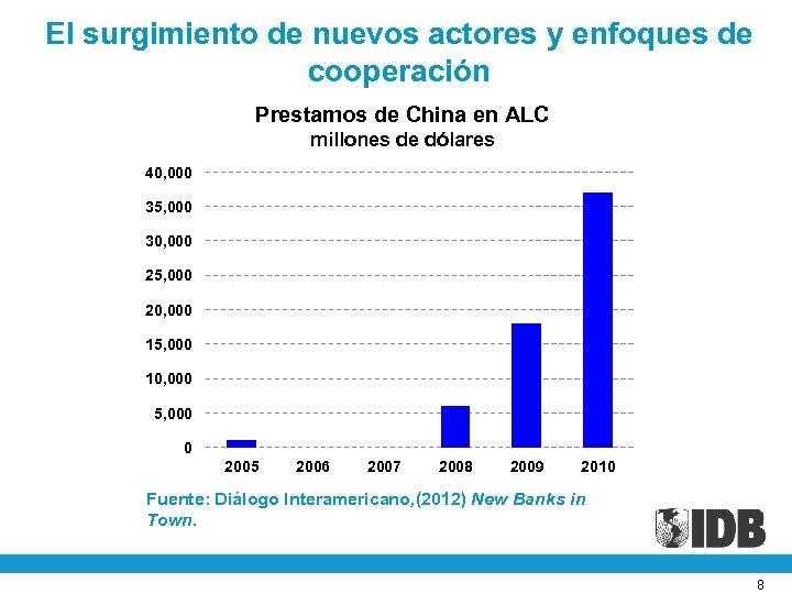 El surgimiento de nuevos actores y enfoques de cooperación Prestamos de China en ALC