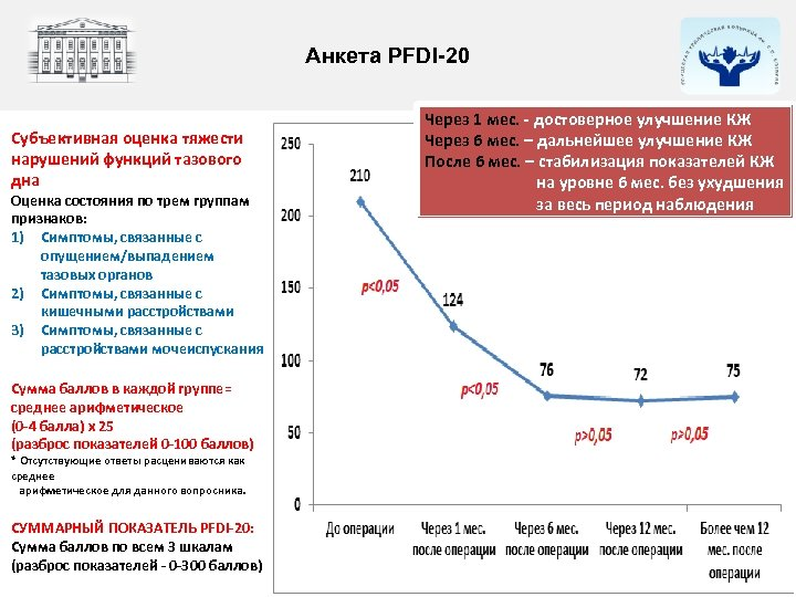 Анкета PFDI-20 Субъективная оценка тяжести нарушений функций тазового дна Оценка состояния по трем группам