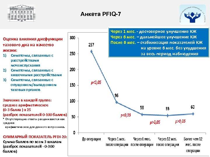 Анкета PFIQ-7 Оценка влияния дисфункции тазового дна на качество жизни: 1) 2) 3) Симптомы,