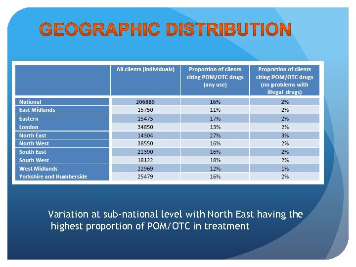 Variation at sub-national level with North East having the highest proportion of POM/OTC