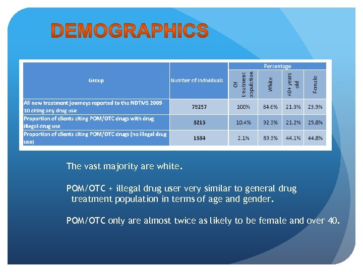 The vast majority are white. POM/OTC + illegal drug user very similar to