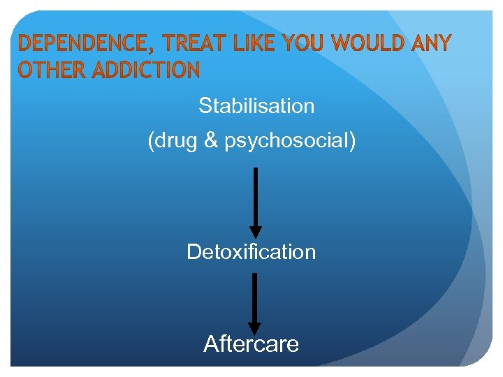 Stabilisation (drug & psychosocial) Detoxification Aftercare
