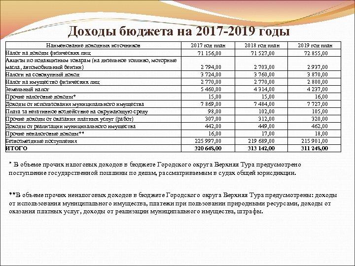 Доходы бюджета на 2017 -2019 годы Наименование доходных источников Налог на доходы физических лиц