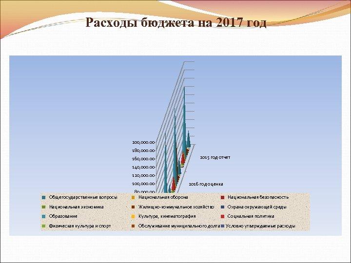 Расходы бюджета на 2017 год 200, 000. 00 180, 000. 00 160, 000. 00