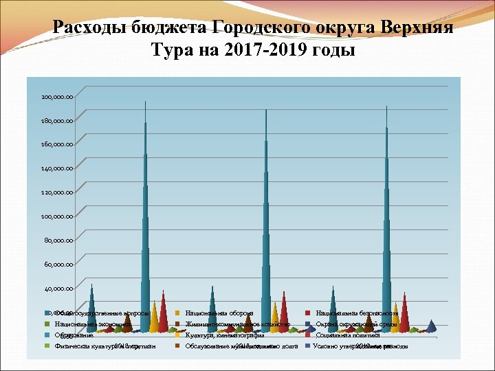 Расходы бюджета Городского округа Верхняя Тура на 2017 -2019 годы 200, 000. 00 180,