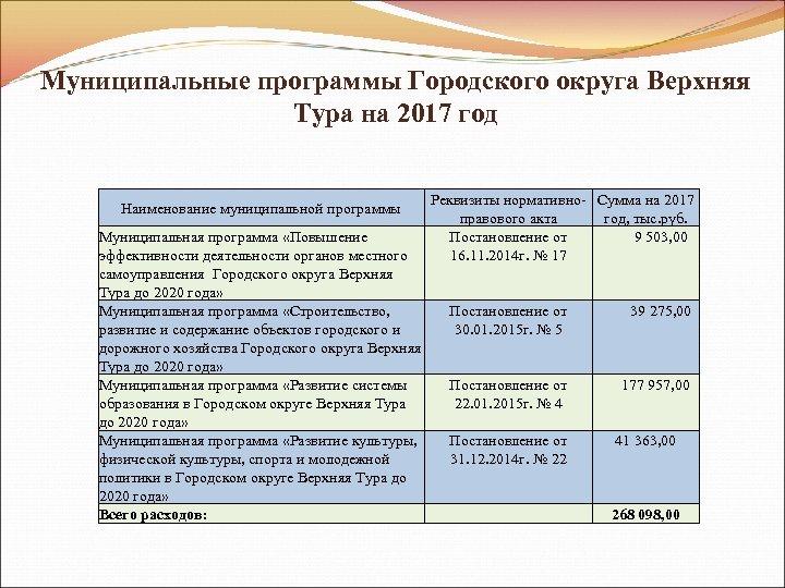 Муниципальные программы Городского округа Верхняя Тура на 2017 год Наименование муниципальной программы Муниципальная программа