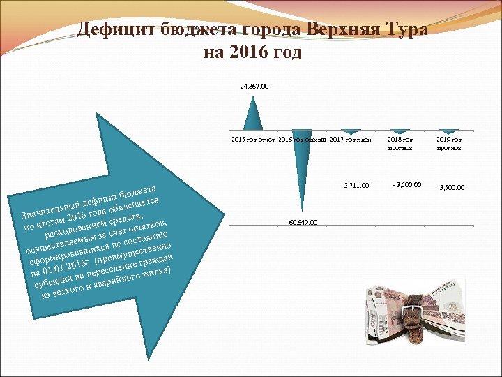 Дефицит бюджета города Верхняя Тура на 2016 год 24, 867. 00 2015 год отчет