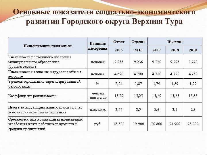 Основные показатели социально-экономического развития Городского округа Верхняя Тура Единица измерения Отчет Оценка 2015 2016