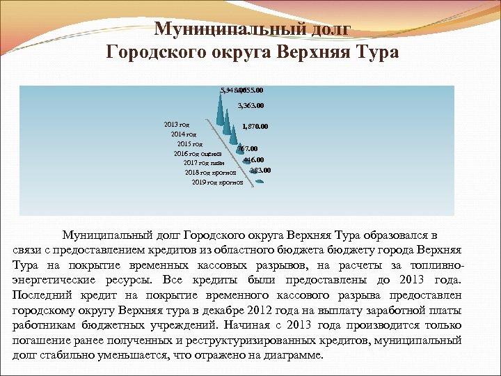 Муниципальный долг Городского округа Верхняя Тура 5, 948. 00 4, 655. 00 3, 363.