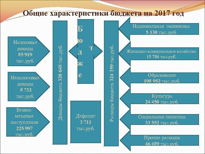Неналоговые доходы 8 732 тыс. руб. Безвозмездные поступления 225 997 тыс. руб. Б ю