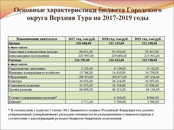 Основные характеристики бюджета Городского округа Верхняя Тура на 2017 -2019 годы Наименование показателя Доходы