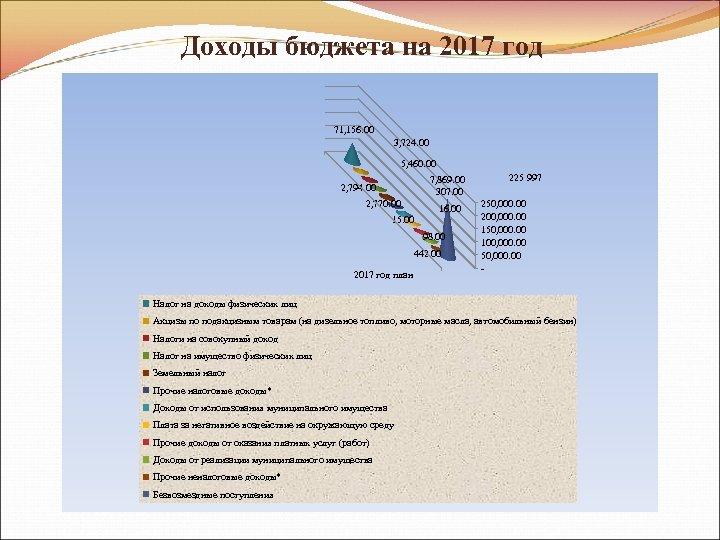 Доходы бюджета на 2017 год 71, 156. 00 3, 724. 00 5, 460. 00
