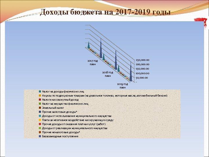 Доходы бюджета на 2017 -2019 годы 250, 000. 00 200, 000. 00 150, 000.