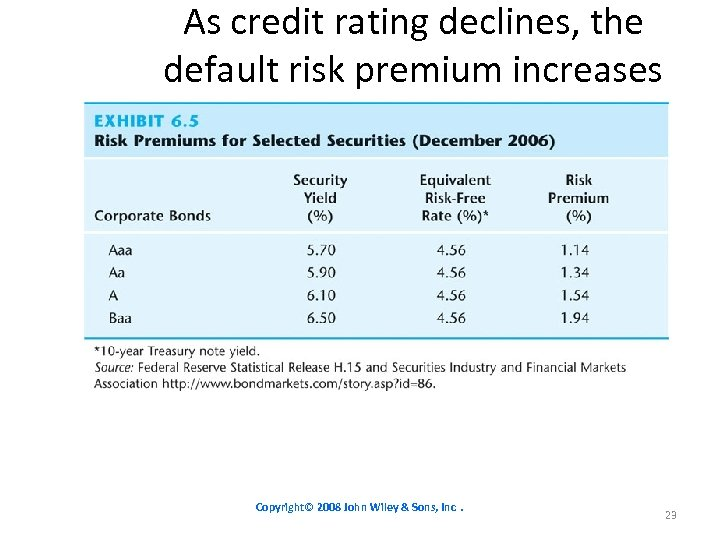 As credit rating declines, the default risk premium increases Copyright© 2008 John Wiley &