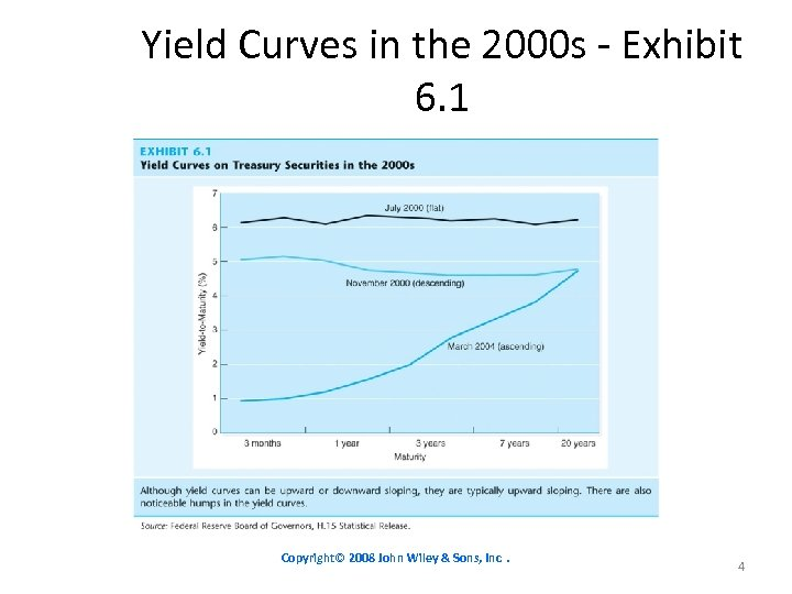 Yield Curves in the 2000 s - Exhibit 6. 1 Copyright© 2008 John Wiley