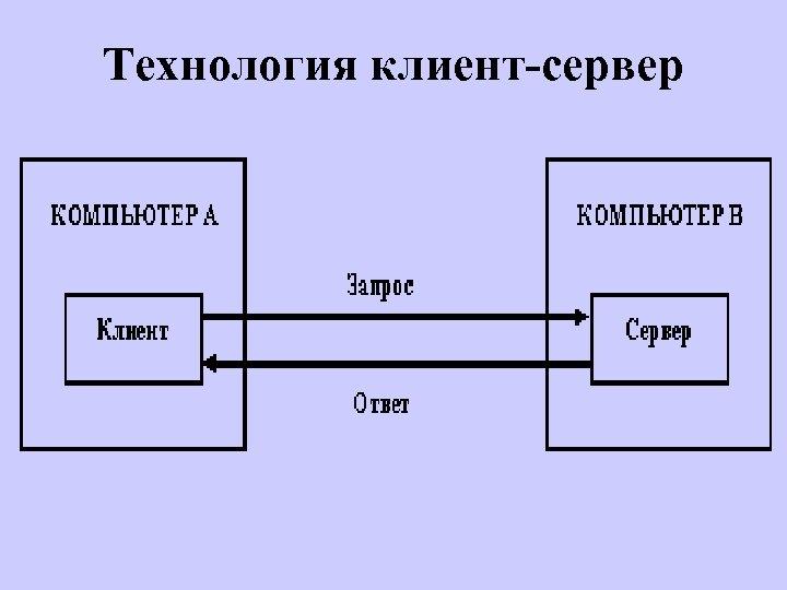 Технология клиент-сервер