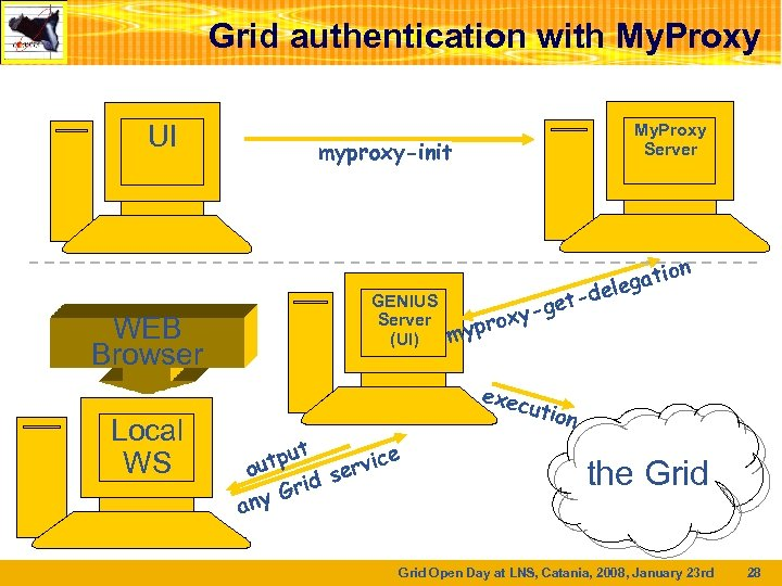 Grid authentication with My. Proxy UI WEB Browser Local WS My. Proxy Server myproxy-init